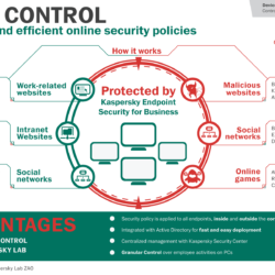 Controle de acesso a websites
