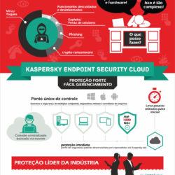 infografico-kaspersky-cloud