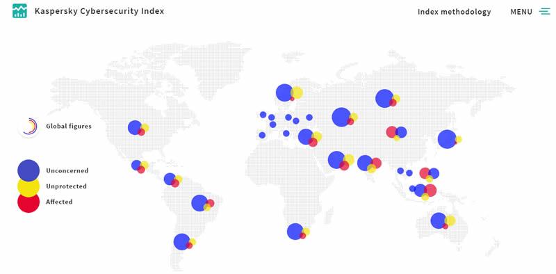 Kaspersky Cibersecurity Index
